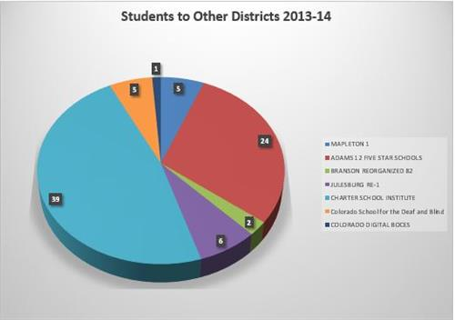 This graph shows the 82 students who parents report residing in LPSD and whose students attend programs or districts outside
