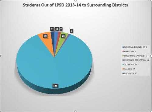 This graph below shows the 623 students whose parents report residing in LPSD and whose students attend districts surrounding