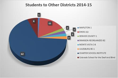 This graph shows the 92 students who parents report residing in LPSD and whose students attend programs or districts outside