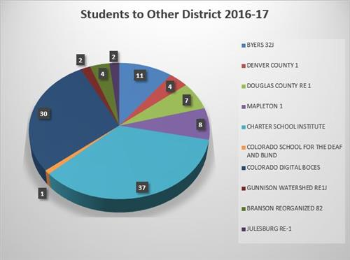 This graph shows the 106 students who parents report residing in LPSD and whose students attend programs or districts outside
