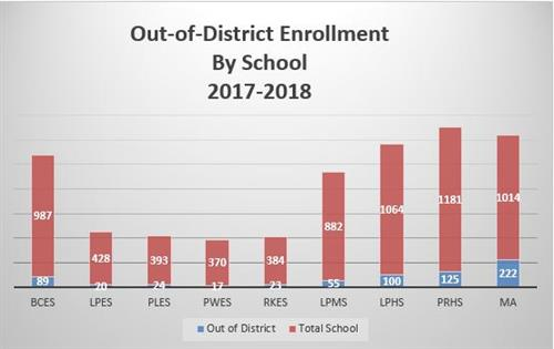 This is the 2017-18 out of district enrollment