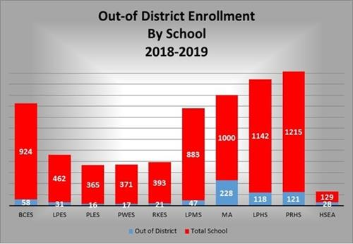 Out of district and total enrollment by school Oct Count 2018