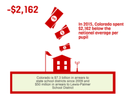 Colorado's Budget Stabilization Factor