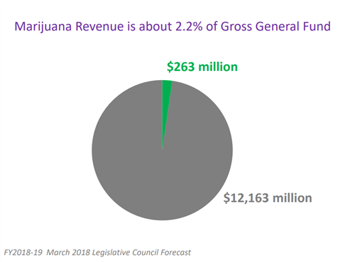 Pot Revenue graphic