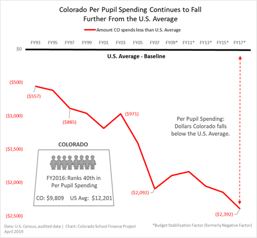 Colorado Per Pupil Spending