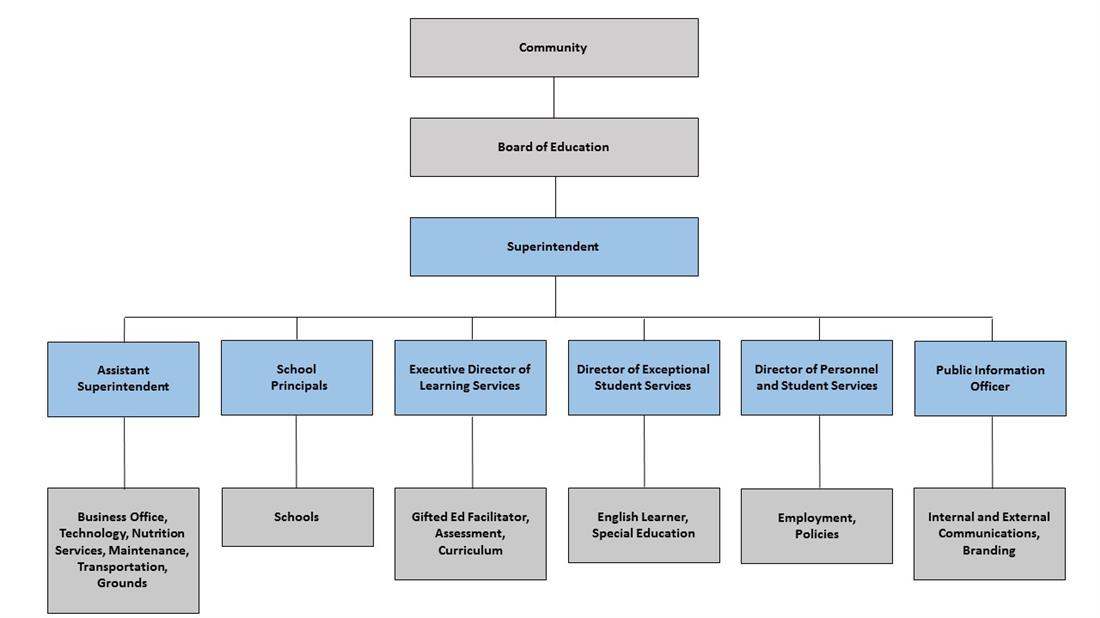 Organization Chart And Administrative Cabinet Home